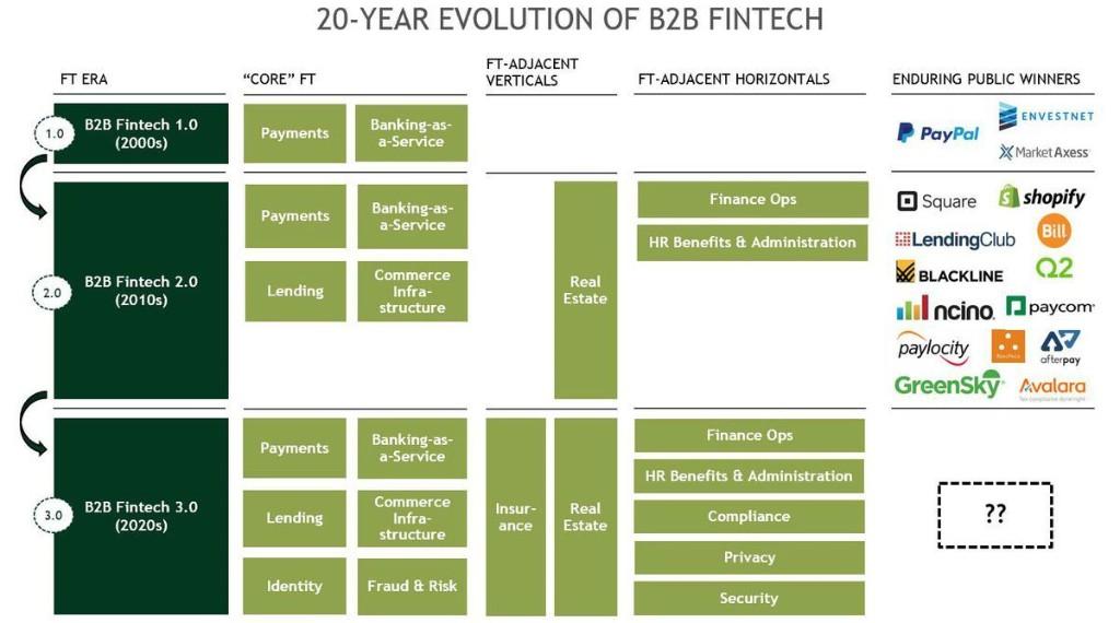What Is B2B FinTech