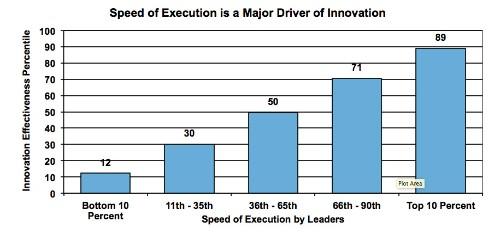 Nine Behaviors That Drive Innovation