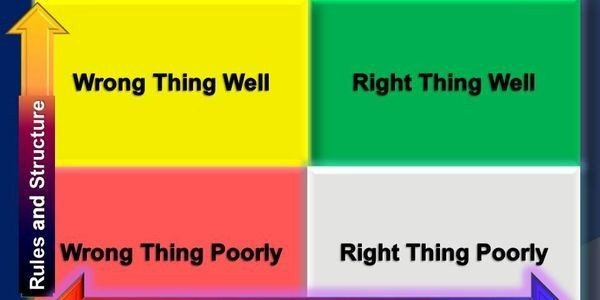 Are You Doing The Wrong Things Right Or The Right Things Poorly? Here's How To Tell