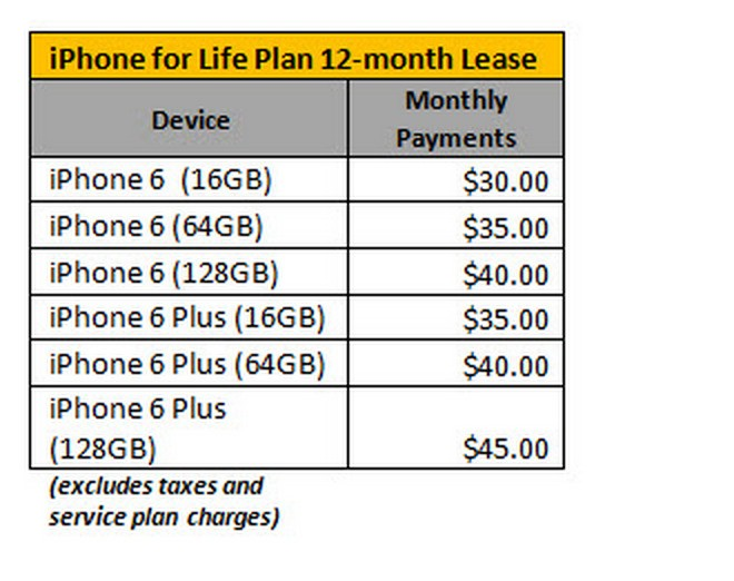 Sprint Wants To Give You A New iPhone Every Year, But Whose Deal Is Best?