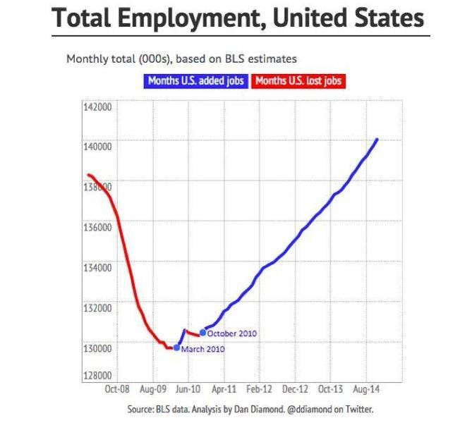 So About 'The Job-Killing Health Care Law'...