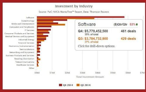 The Top 100 Cloud-based Enterprise Software Startups Of 2015