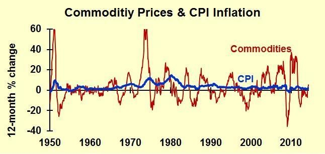 Commodity Prices: Basics for Businesses That Buy, Sell or Use Basic Materials