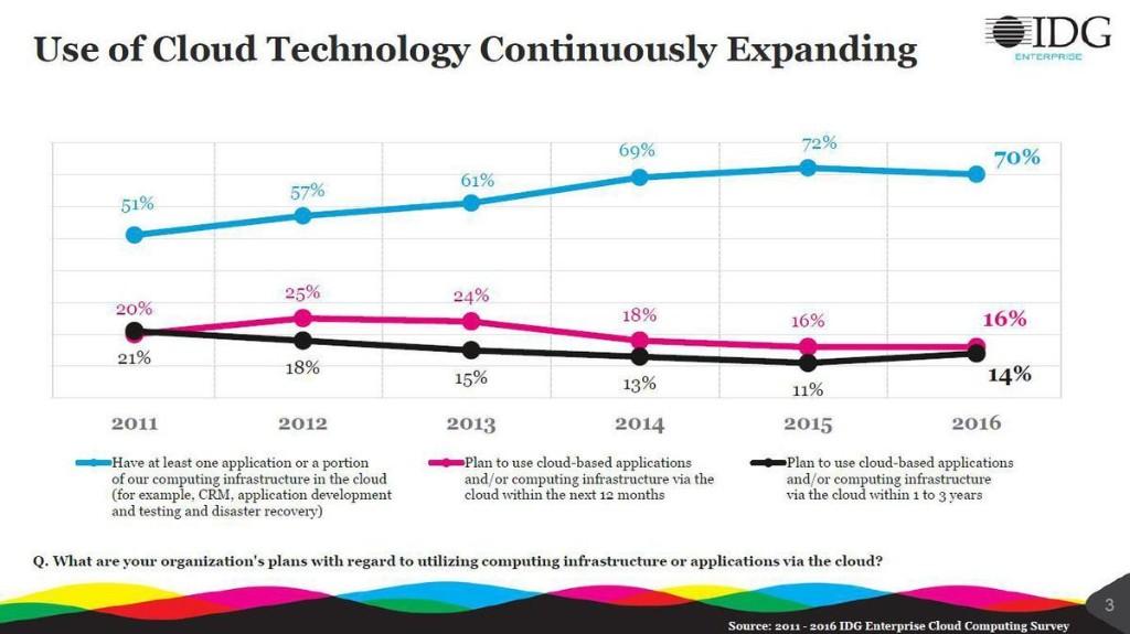 Analytics, Data Storage Will Lead Cloud Adoption In 2017