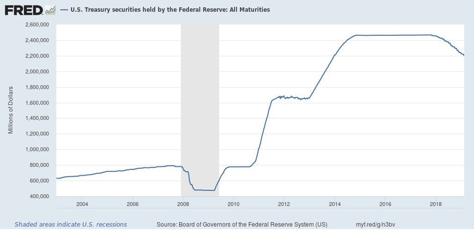 """The Problem With """"Modern Monetary Theory"""" Is That It's True"""