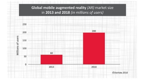 Augmented Reality: Blurring The Lines Between The Real And Virtual Worlds