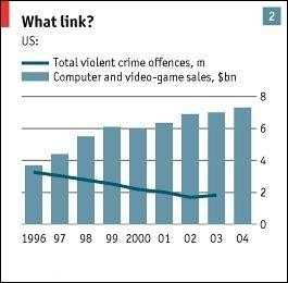 As Video Game Sales Climb Year Over Year, Violent Crime Continues To Fall