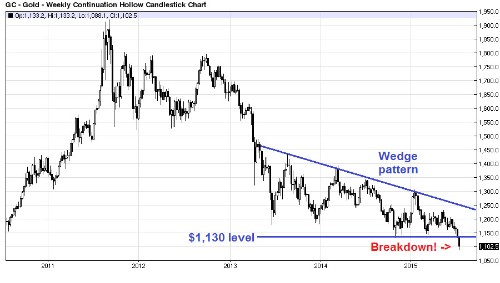 How Low Can Gold And Silver Go?