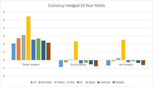 Trading Sardines: The Case Of Currency Hedged Negative Yielding Bonds