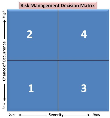 Everyone Needs Risk Management