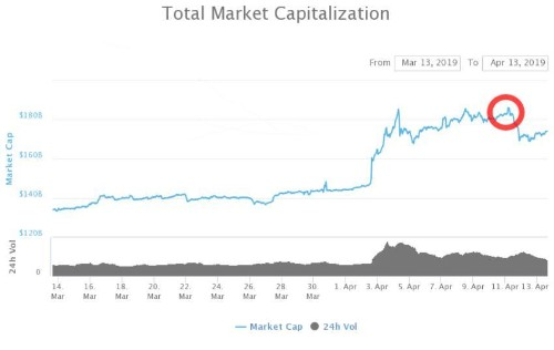 Bitcoin And Crypto Market Cap Hits Another Yearly High--Here's Why