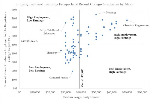 Major Matters In The Job Market For College Graduates