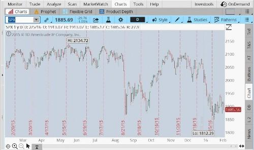 Stock Week Ahead: Will Stronger Retail Sales Follow Mixed Jobs Data?