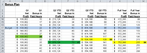 How To Build Incentive Plans That Actually Work