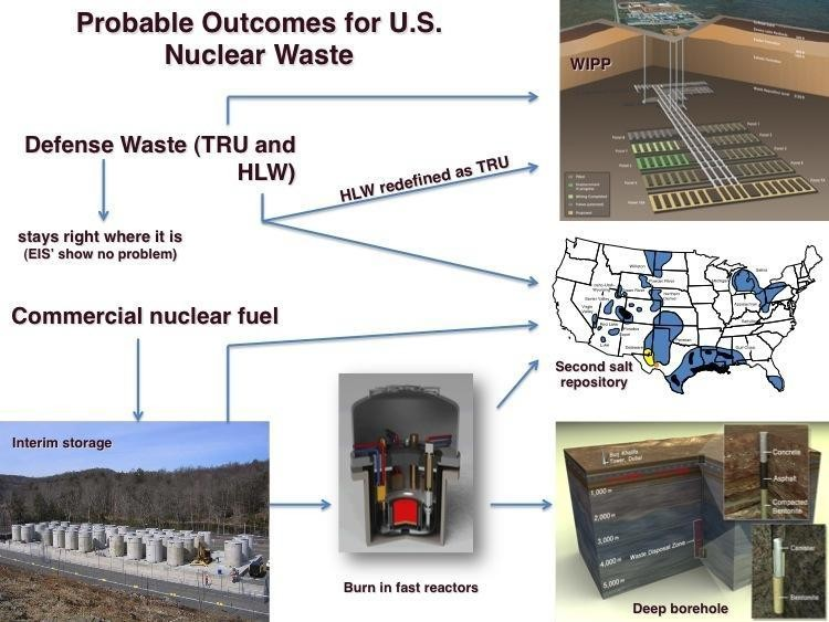 Finally! We Can Move On The Disposal Of Our Nuclear Waste