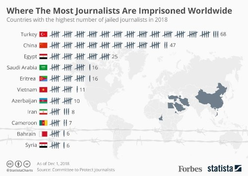Where The Most Journalists Are Imprisoned Worldwide [Infographic]