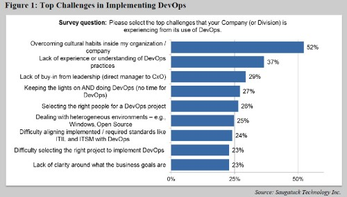 DevOps: Why People (Not Tools) Are Transforming Software Development