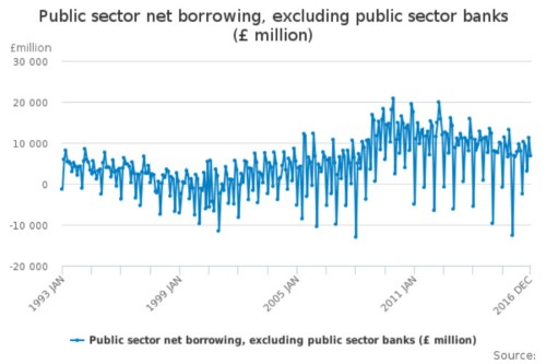 Hammond On Target To Meet Public Sector Borrowing Fall For Year