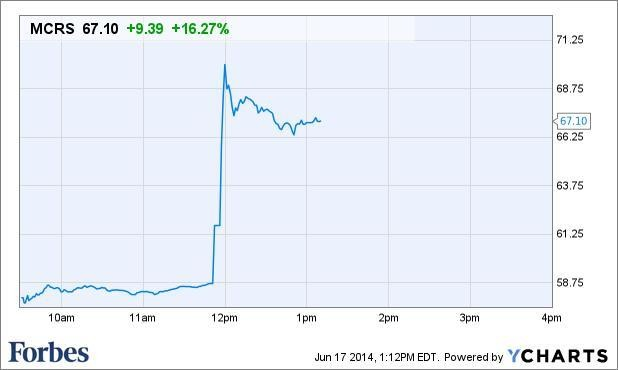 Micros Systems Stock Jumps On Report That Oracle May Buy It For At Least $5 Billion