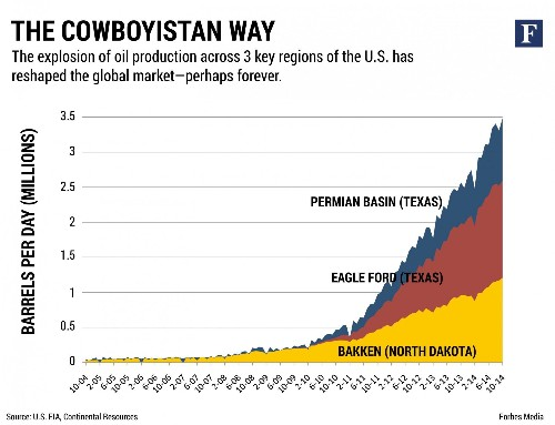 Welcome To Cowboyistan: Fracking King Harold Hamm's Plan For U.S. Domination Of Global Oil
