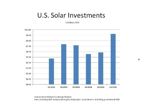 Report: The Ups And Downs Of U.S. Solar Investments
