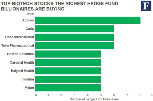 20 Biotech and Healthcare Stocks The Richest Hedge Fund Billionaires Are Buying And Selling Now