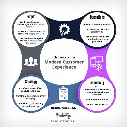 The Modern Customer Experience Framework