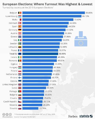 European Elections: Where Voter Turnout Was Highest And Lowest [Infographic]