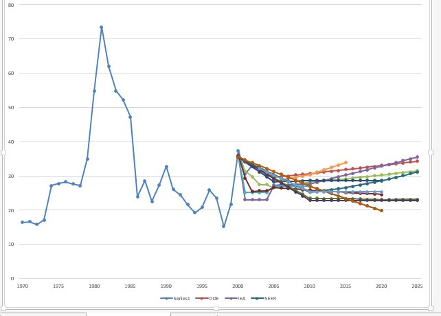 Methods Of Forecasting Long Term Oil Prices