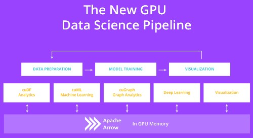 NVIDIA Brings The Power Of GPU To Data Processing Pipelines
