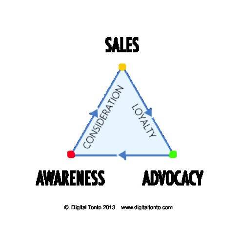 4 Principles of Marketing Strategy In The Digital Age