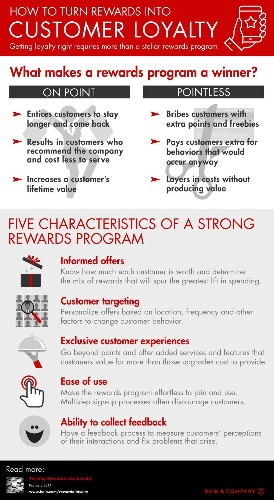 Getting Loyalty Right In Rewards Programs [Infographic]
