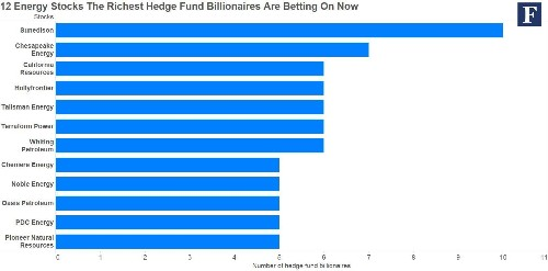 12 Energy Stocks The Richest Hedge Fund Billionaires Are Betting On Now