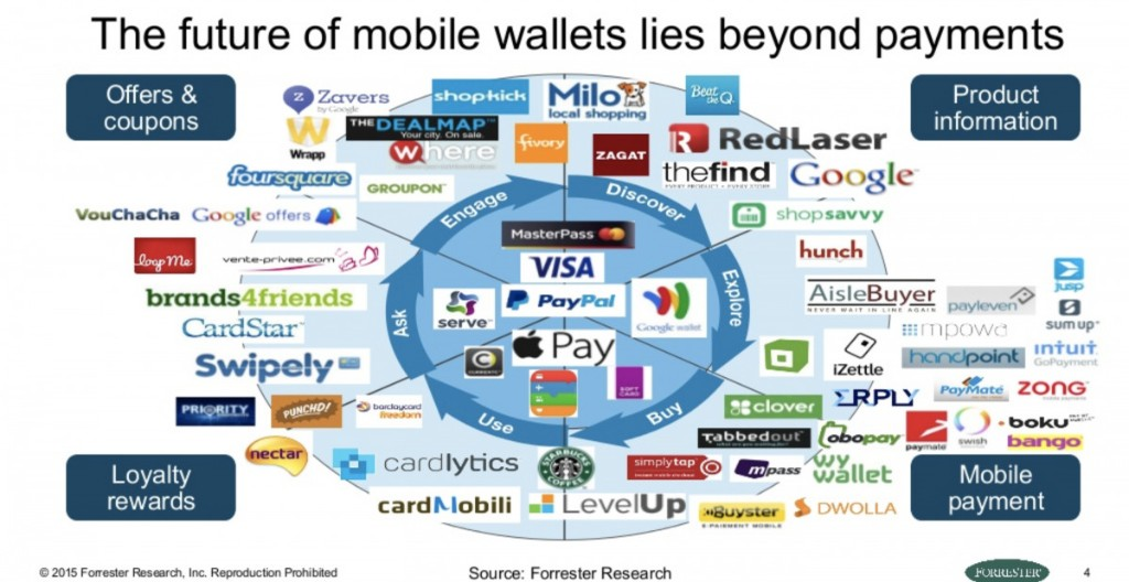 Digital Payments - cover