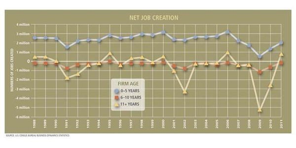 The Surprising Truth About Where New Jobs Come From