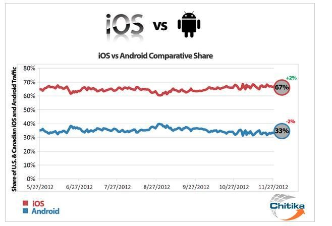 Apple's iOS Maintaining A 65% Share Of North America Mobile Web Traffic For Almost 2 Years