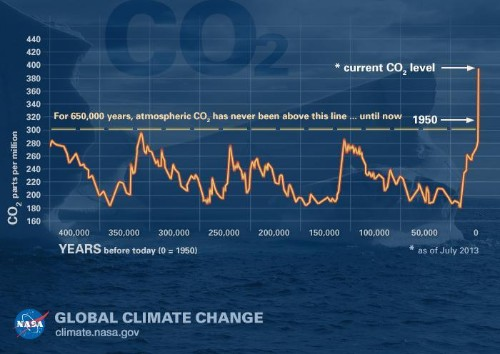 Research Confirms That Carbon Dioxide Led To Higher Temperatures In The Past