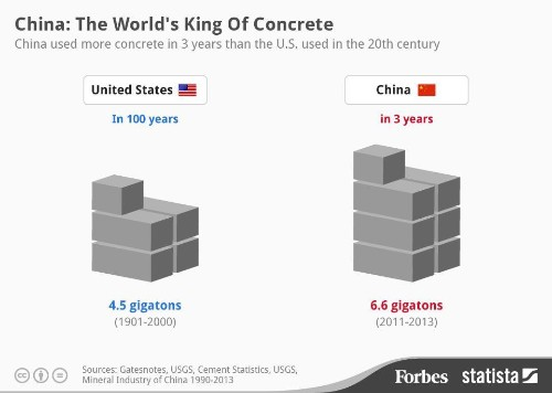 China Used More Concrete In 3 Years Than The U.S. Used In The Entire 20th Century [Infographic]