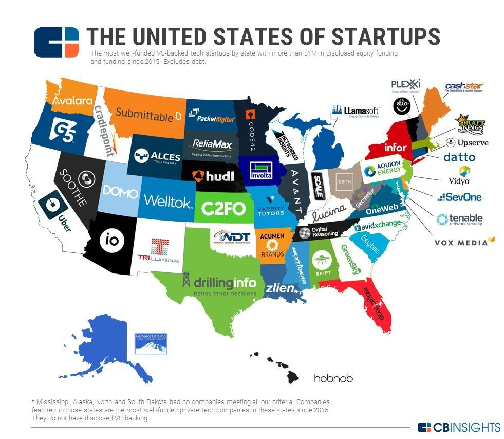 StartUps cover image