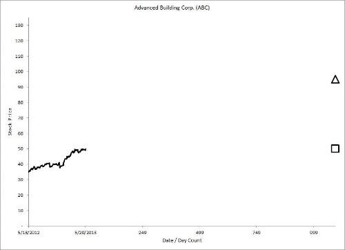 Intelligent Option Investing: Tilting the Risk/Reward Balance in Your Favor