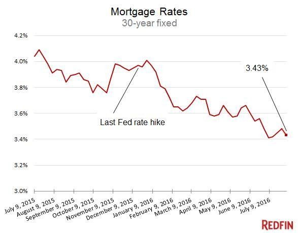 Mortgage Rates: Borrowing Just Got Even Cheaper -- And Easier
