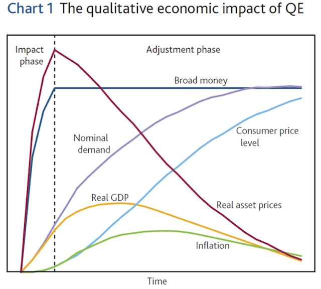 Former Head of BIS Worried About Cost of QE