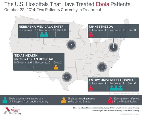 America Is Beating Ebola: Every Patient Taken To An Elite U.S. Facility Has Survived.