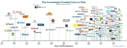 The Rise And Fall Of America's Unicorns