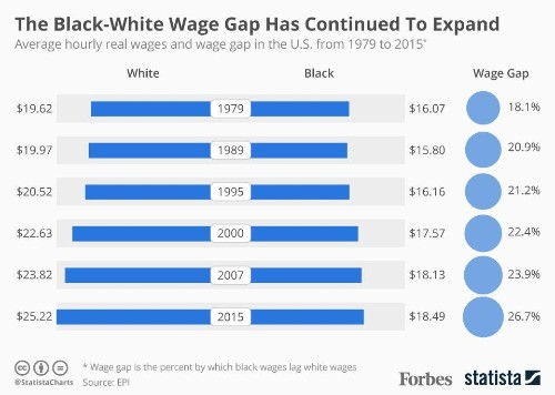 Income Inequality Between White And Black Americans Is Worse Today Than In 1979 [Infographic]