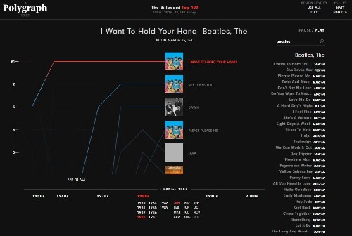 A Data Visualization That Presents A Continuous Mix Of 60 Years Of Billboard's Chart Topping Hits