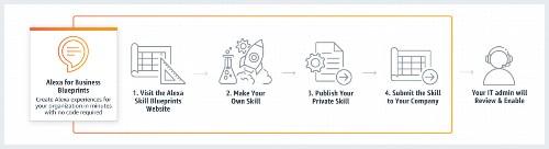 Amazon Primed: CIA Disruption, Market Share Data, Business Blueprints Launch