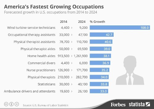 America's Fastest Growing Occupations [Infographic]