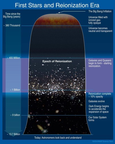 The Universe's Dark Ages May Hold The Secrets To Dark Matter, Inflation, And Even String Theory