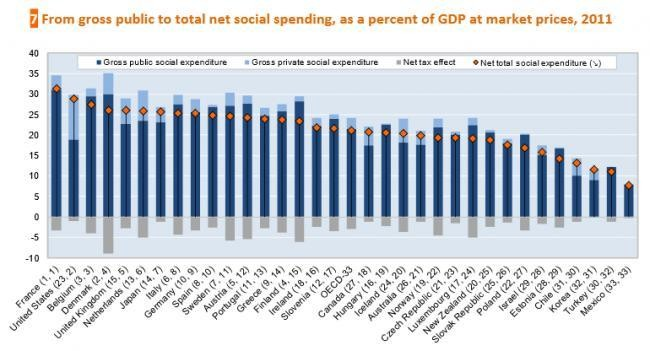 America Has The World's Second Largest Social Welfare State